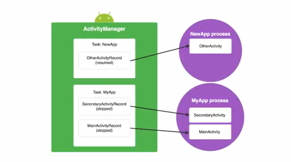 Android Internals for Developers: Part II - AndroidPub