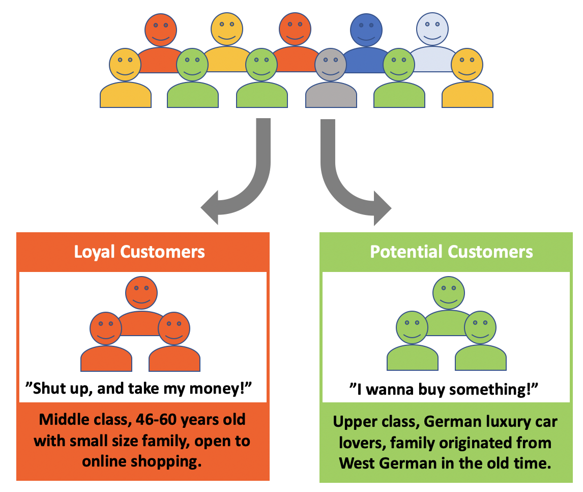 Boosting Sales Through Customer Segmentation Analysis: Knowing the Market Better