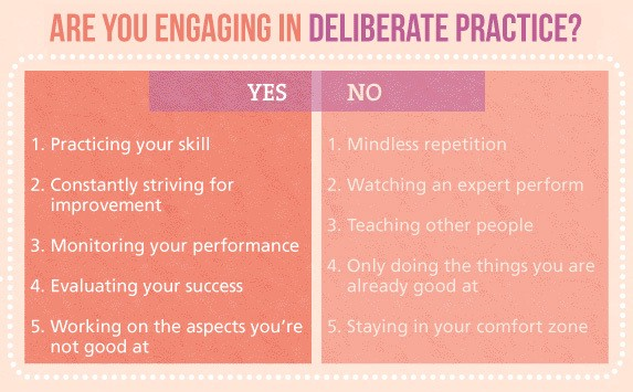 Do Lots of Deliberate Practice