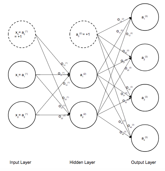 Under The Hood of Neural Network Forward Propagation — The Dreaded