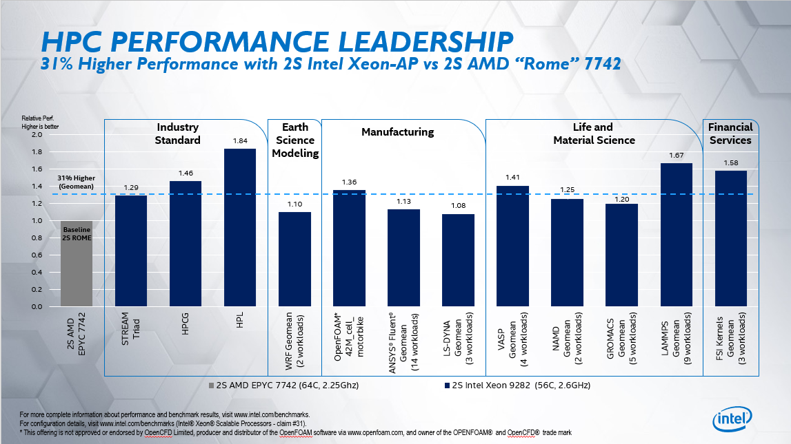 HPC Leadership Where it Matters — Real-World Performance