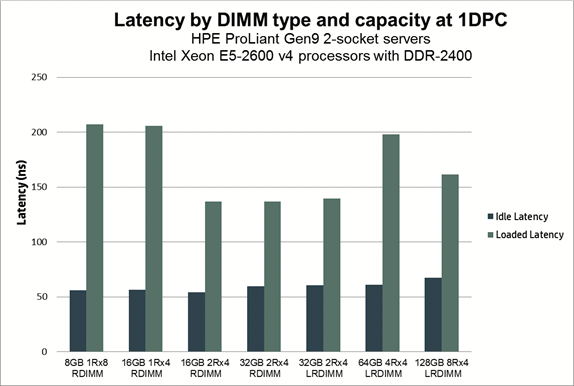 Server Memory: RDIMM vs LRDIMM and When to Use Them