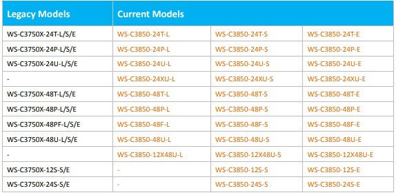 Find the Right Cisco 3650 and 3850 Models - Meela - Medium