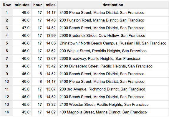 Uber datasets in BigQuery: Driving times around SF (and your