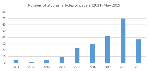 A Systematized Literature Review of Reddit - Towards Data Science