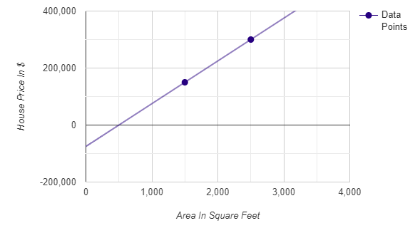 Figure 3: Area vs. house price on a scatter plot.| Calculating linear regression and linear best fit from scratch with Python