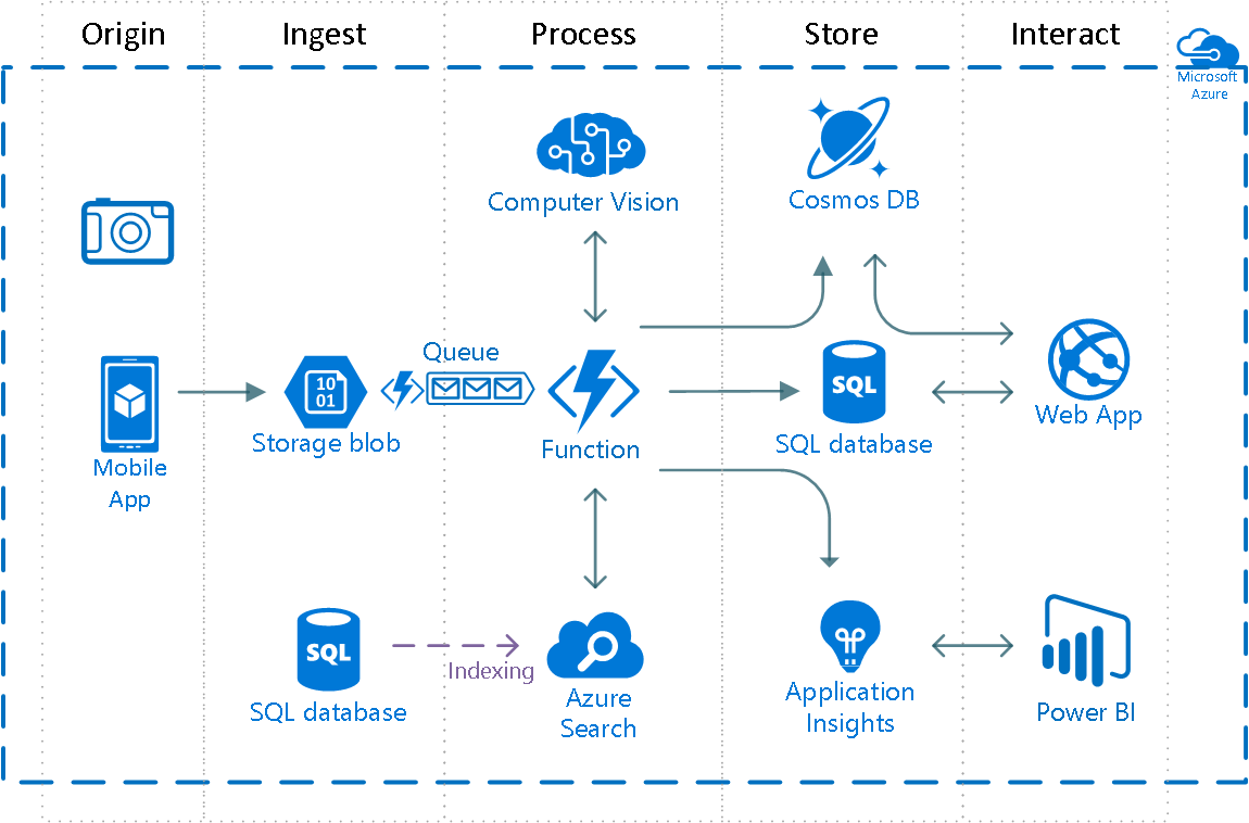 azure queue architecture diagram discovering azure s computer vision and cloud search services     part 3  discovering azure s computer vision and