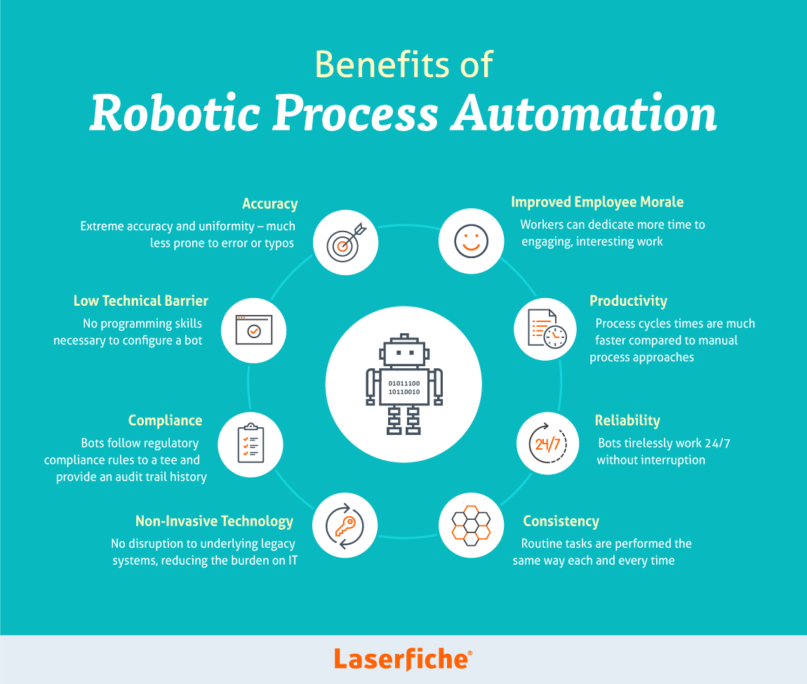 Robotic Process Automation (RPA) Using UIPath - Towards Data