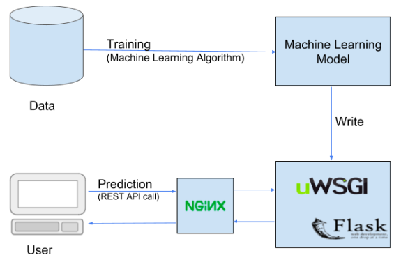 How to Easily Deploy Machine Learning Models Using Flask | by Abhinav Sagar  | Towards Data Science