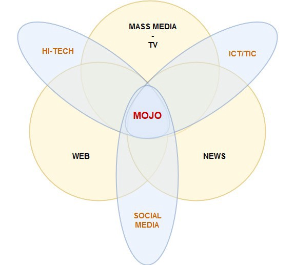 """Is """"Mobile Journalism"""" made for TV? - Terence Jarosz - Medium"""