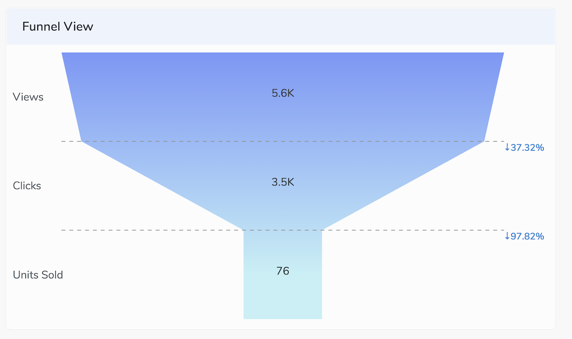 D3 In 5 Minutes Create Bar Chart Funnel Chart Visualizations Using D3 Scales With Example Using React Js By Shobhit Singh Aug 2020 Medium Javascript In Plain English