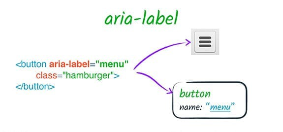An image describing the aria-label HTML attribute