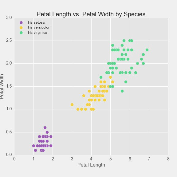 Data Visualisation Mini Series (I): Scatterplots - datales