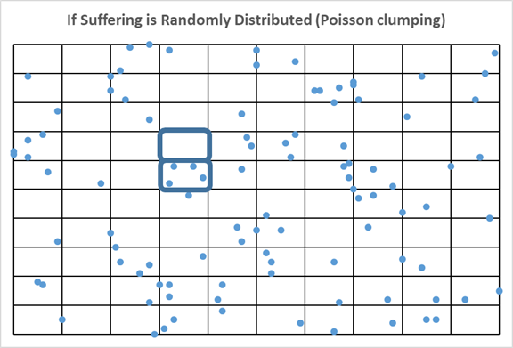 This is what happens when suffering is randomly distributed. Poisson Clumping!