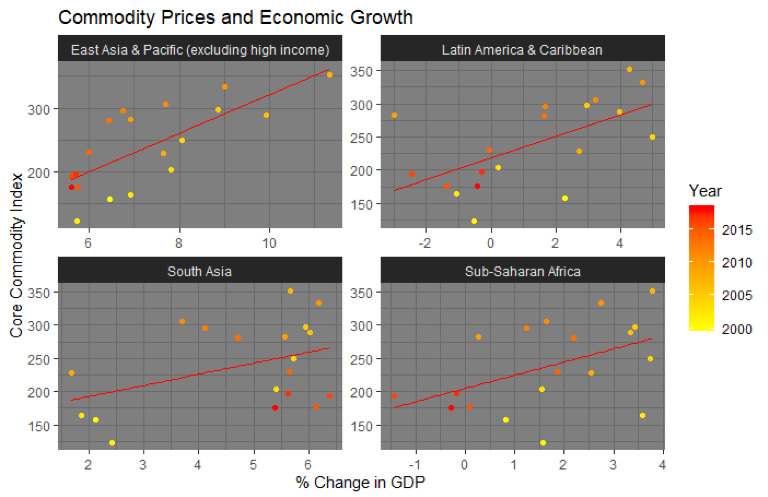 Relationship between Thomsons-Reuters Core Commodity (TRCC) Index and GDP growth, by region. The core commodity index is a good predictor of economic growth in many developing countries. Data from Thomson-Reuters and the World Bank (author's calculations). The TRCC explains between 12% and 50% of GDP growth in developing regions. For E. Asia, 50%; S. Asia, 12%; Latin American and the Caribbean, 21%; Sub-Saharan Africa, 37%. A TRCC index below $200 is associated with negative economic growth in Sub-Saharan Africa and Latin America.