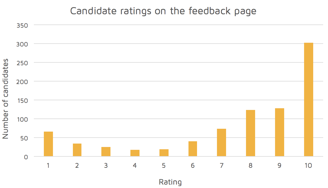 Why we give every candidate personalised feedback - Finding
