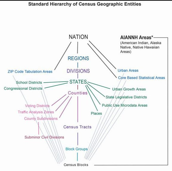 Hierarchy of census geographies chart