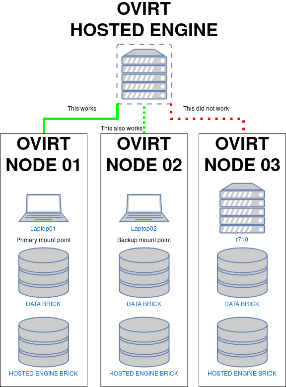 How not to oVirt: A story about rebuilding oVirt without a backup