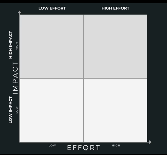 The Impact Matrix, times of low impact/high impact combined with low effort/high effort