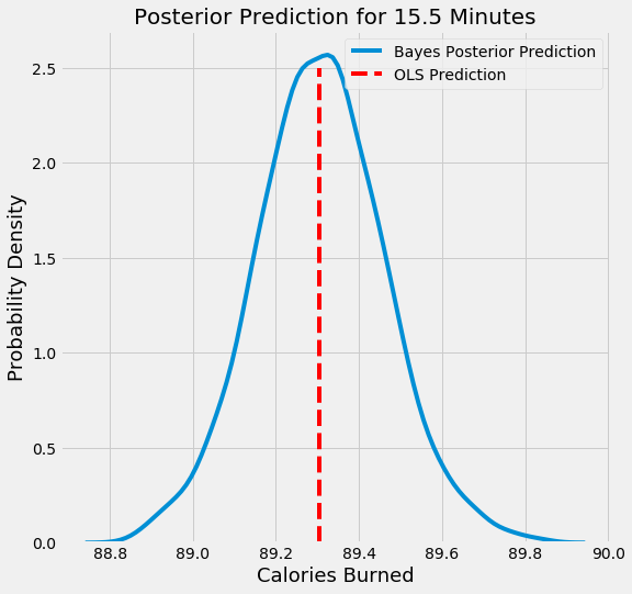 Introduction to Bayesian Linear Regression - Towards Data Science