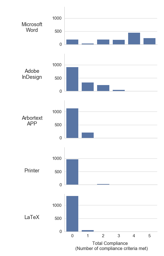 Five histograms show the distribution of accessibility criteria satisfied by paper PDFs created by the top five PDF typesetting software. Microsoft Word creates PDFs with the highest accessibility score, with many PDFs satisfying 3 or more criteria. The remaining four software in decreasing order of average accessibility (Adobe InDesign, Arbotext APP, Printer, and LaTeX) primarily generate PDFs that satisfy none of our defined criteria.