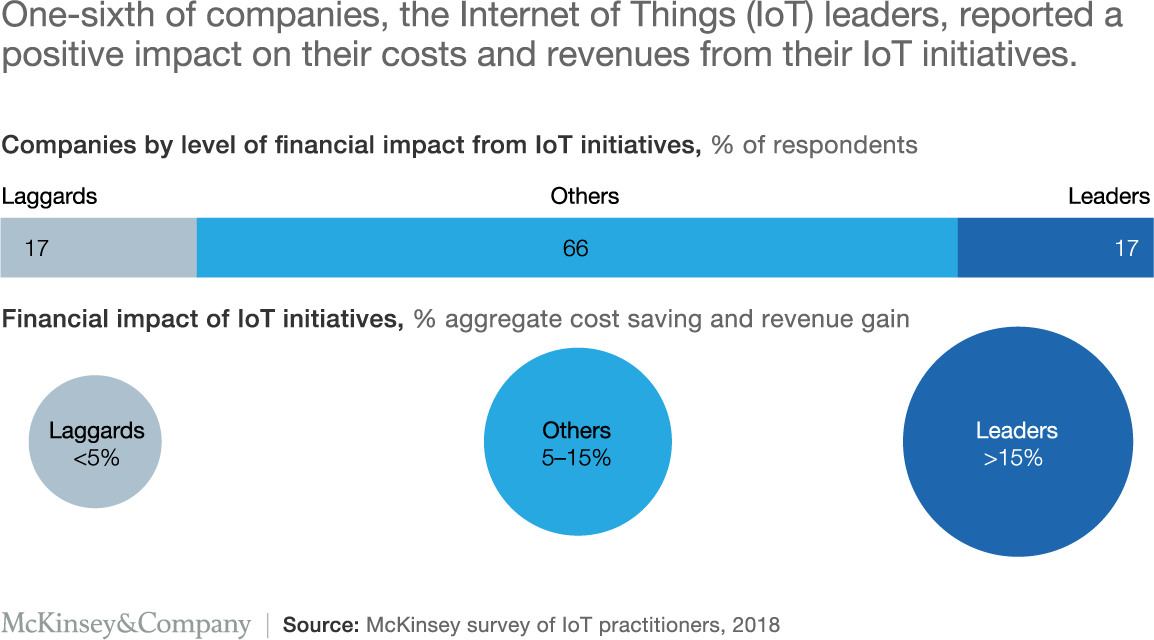 Investment Trends 2020.Iot 2020 Trends And Challenges Max Smith Medium