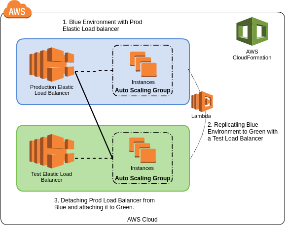 Blue Green Deployment using AWS Cloudformation and Lambda