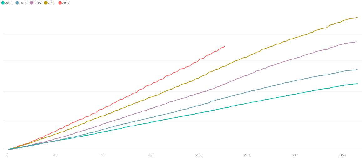Visualize your company's progress with cumulative charts in
