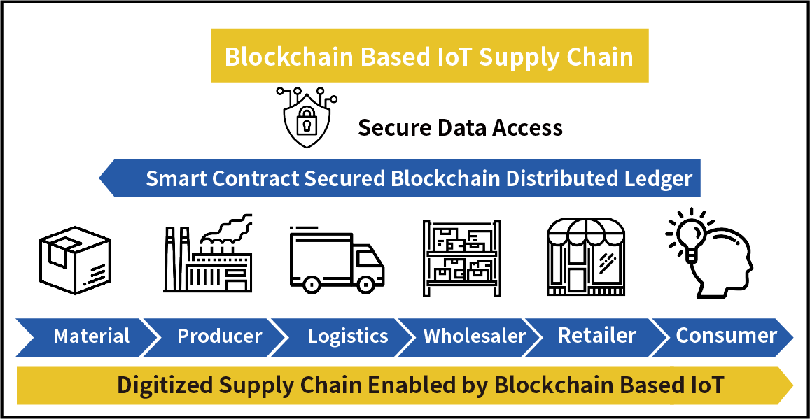 blockchain and smart contract