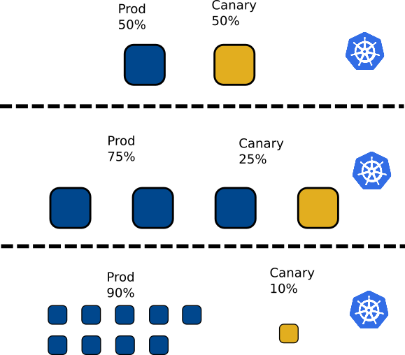 Fully automated canary deployments in Kubernetes - Container