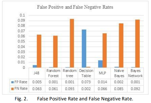 Evaluation of Machine Learning Algorithms for Intrusion