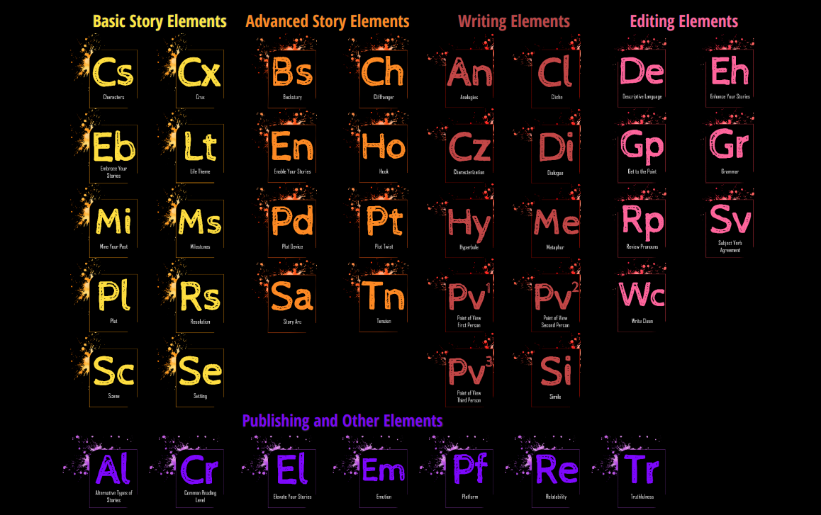Periodic Table of Life Storytelling - The Writing Cooperative