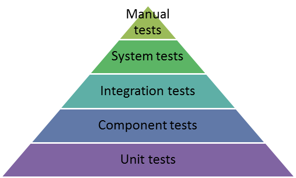 Image describes various type of tests software development team can adopt to better evaluate products.