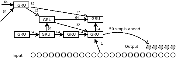 Recurrent Neural Active Noise Cancellation - Towards Data