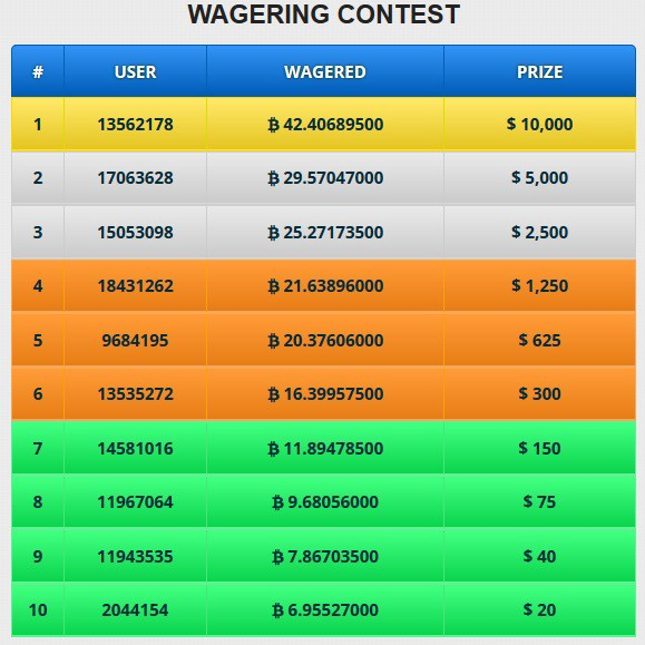 Win free bitcoins every hour i need thee sports betting pittsburgh