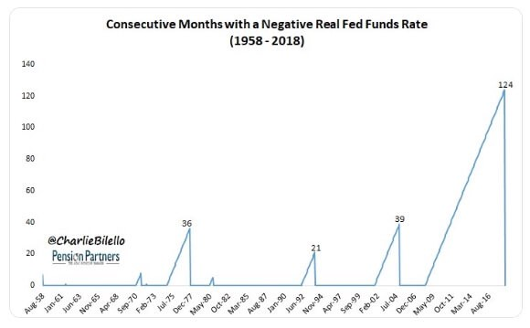Months of Negative Fed Funds Rate