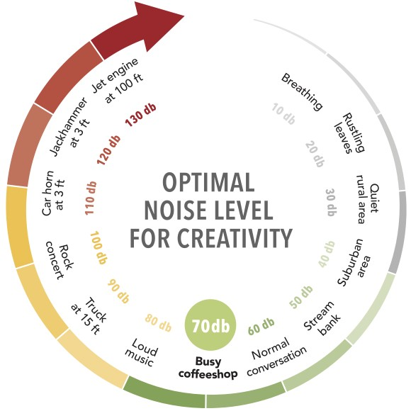 Optimal noise levels for creative processing compared to other conditions. After Ravi Mehta, Rui Zhu, and Amar Cheem