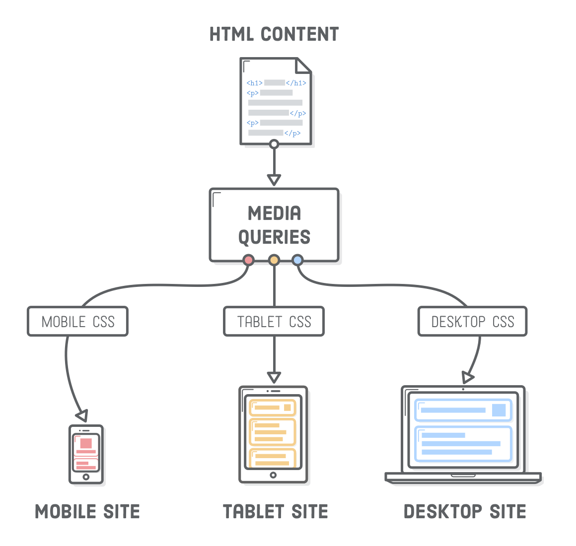 Responsive Web Design This Article Will Brief You About The By Akshay Titar Medium