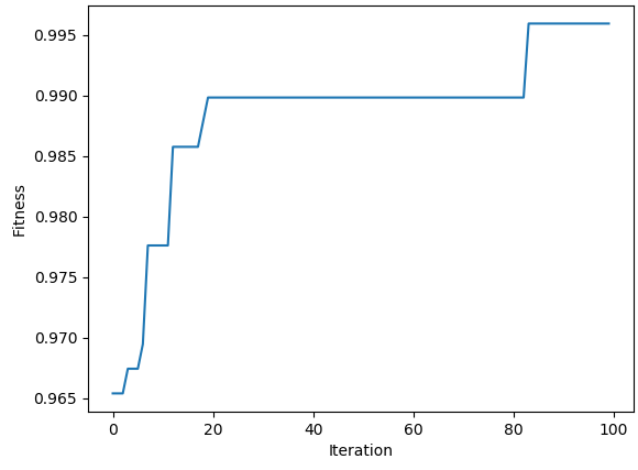 Feature Reduction using Genetic Algorithm with Python