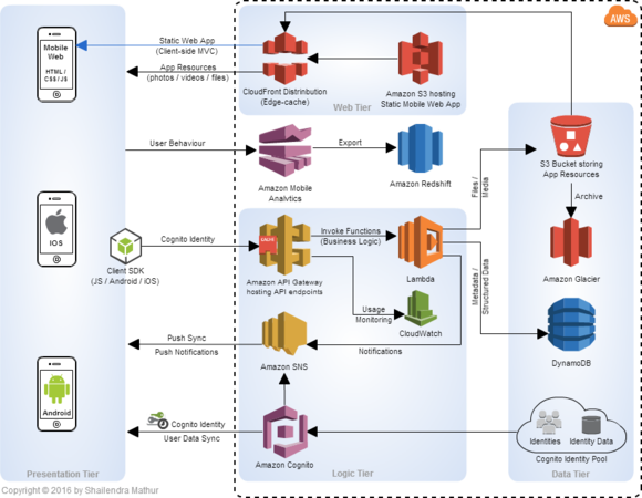 Reference Architecture — A Serverless Mobile Backend powered by AWS