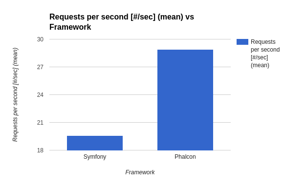 Symfony Vs Phalcon: Which framework to use for building REST