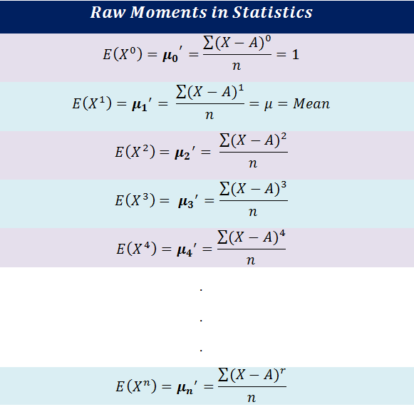 Figure 6: Formulas for raw moments. | Moment Generating Function for Probability Distribution with Python