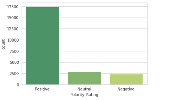 Polarity rating count chart.