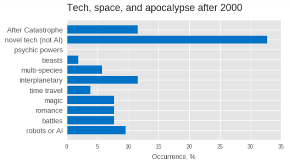 What makes a sci-fi book popular? - Towards Data Science
