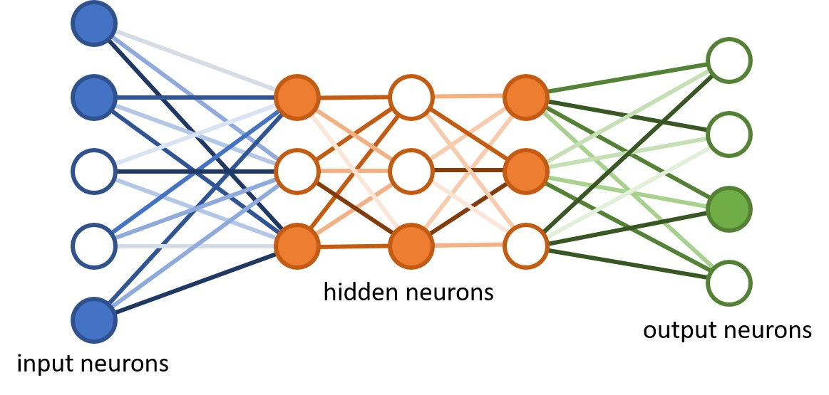 Making a Neural Network, Quantum - XanaduAI - Medium
