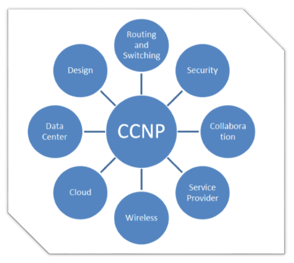 7 Tips on How to Crack CCNP Exam in First Attempt - Anindita