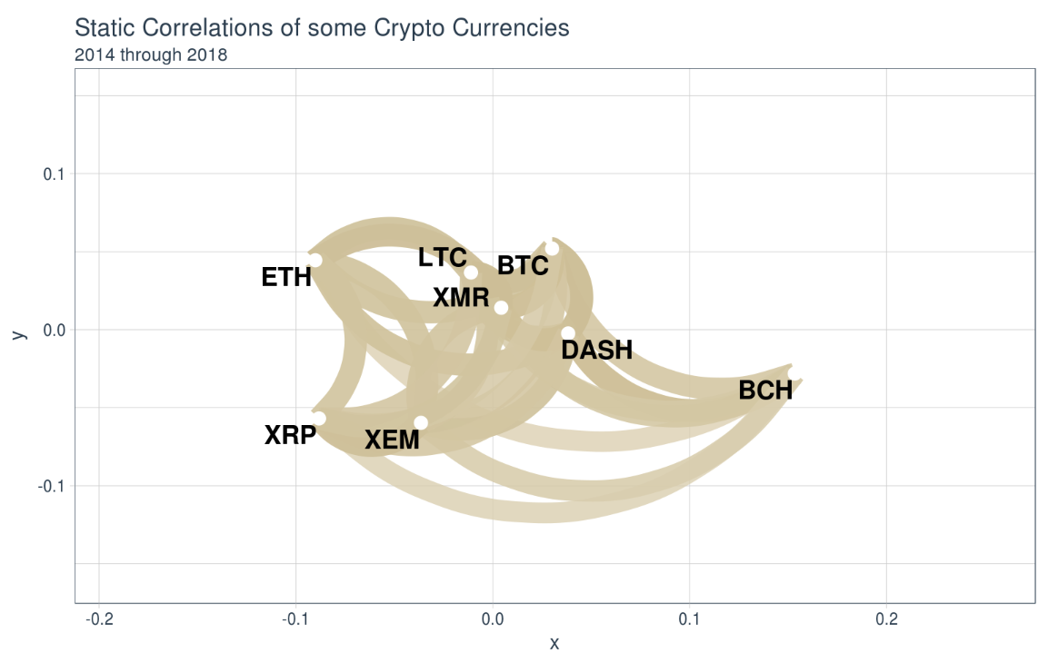 Analyzing Cryptocurrency Markets using R — Part 2 - Aous