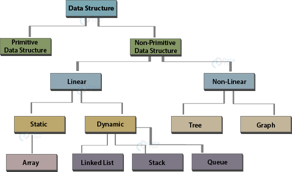 JavaScript data structures