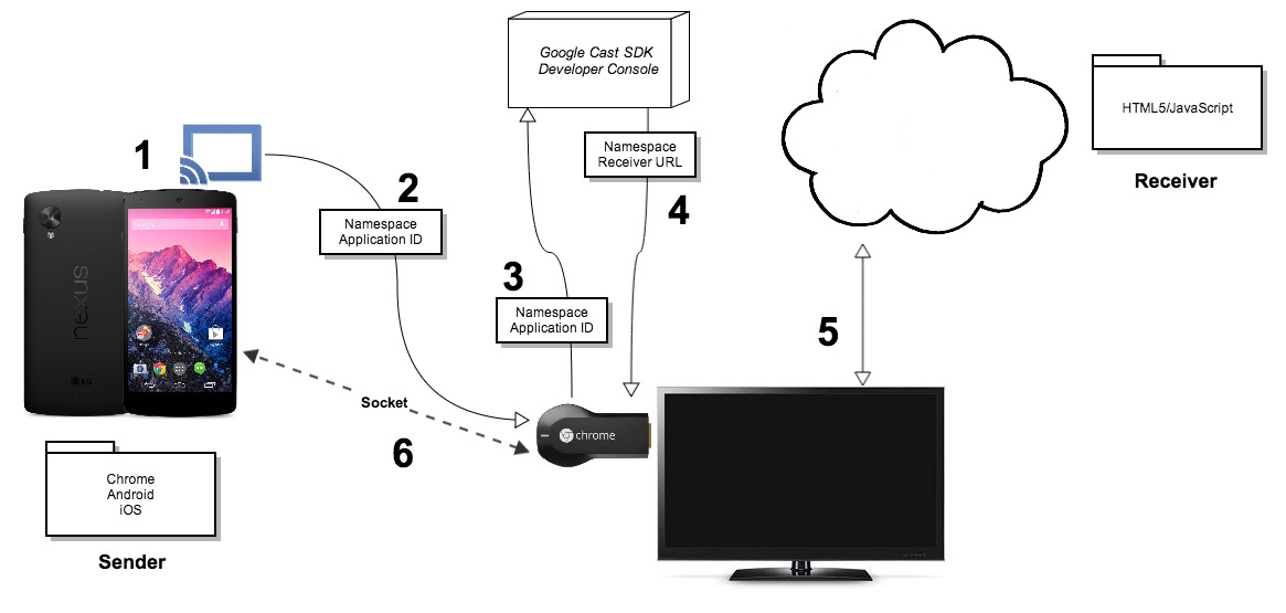How to let Chromecast support HLS AES-128 encryption for