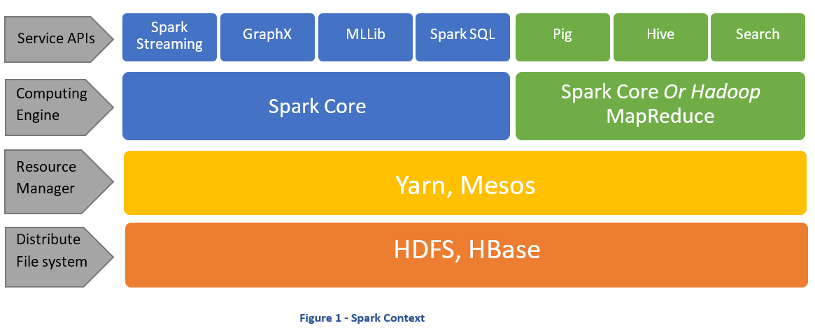A n00bs guide to Apache Spark - Towards Data Science